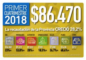 La recaudación de la Provincia creció 28,2% en el primer cuatrimestre