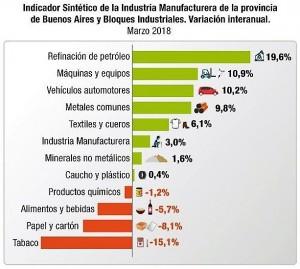 La industria manufacturera bonaerense creció un 3% en marzo