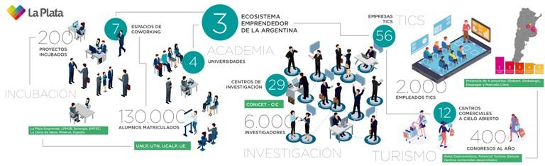 Emprendedores La Plata