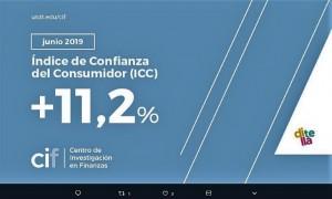 El índice de confianza del consumidor subió 11,2% en junio