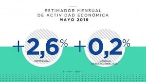 La actividad económica creció 2,6% interanual en mayo