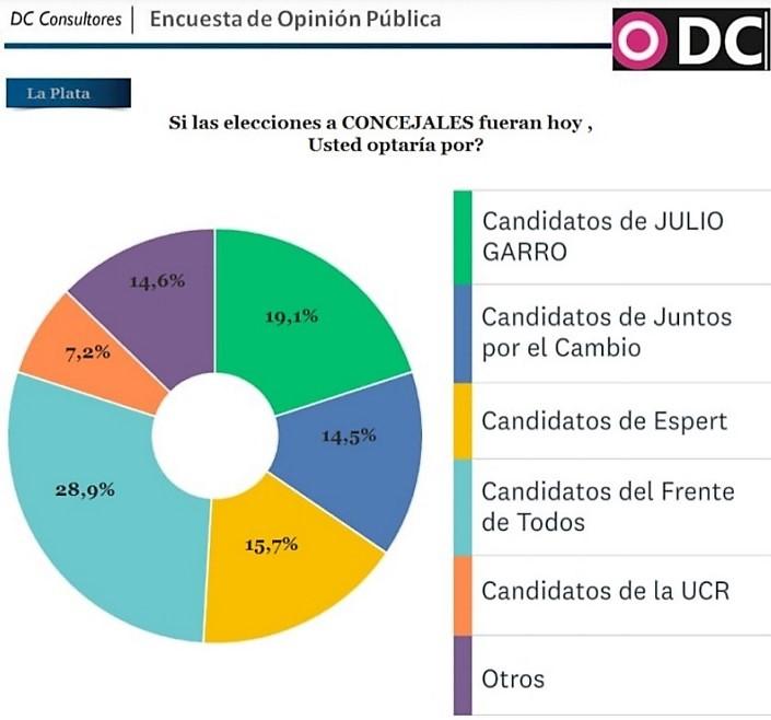 Votos Concejales La Plata