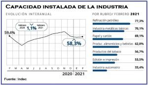 Cayó al 58,3% el uso de la capacidad instalada de la industria