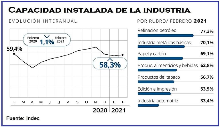 Capacidad Instalada Industria - Febrero 2021
