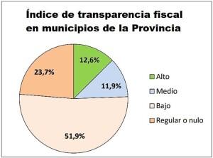 El 75% de los municipios de la Provincia tiene cuentas desordenadas