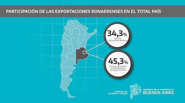 Exportaciones de la Provincia Junio 2021 - 1