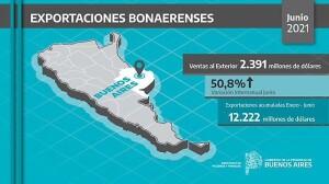 Aumentaron casi 51% en junio las exportaciones de la Provincia