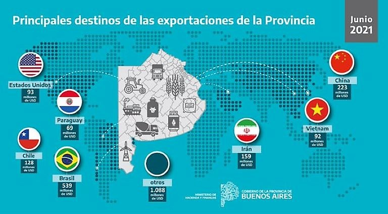 Exportaciones de la Provincia Junio 2021
