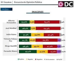 Imagen positiva: Manes 43,4%, Santilli 28,9% y Tolosa Paz 21,7%