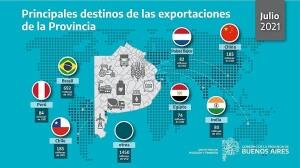 Las exportaciones de la Provincia registraron el mejor julio desde 2010