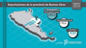 Récord de exportaciones en la Provincia por segundo mes consecutivo